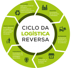 ciclo-da-logistica-reversa